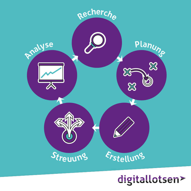 digitallotsen-content-marketing-kreislauf