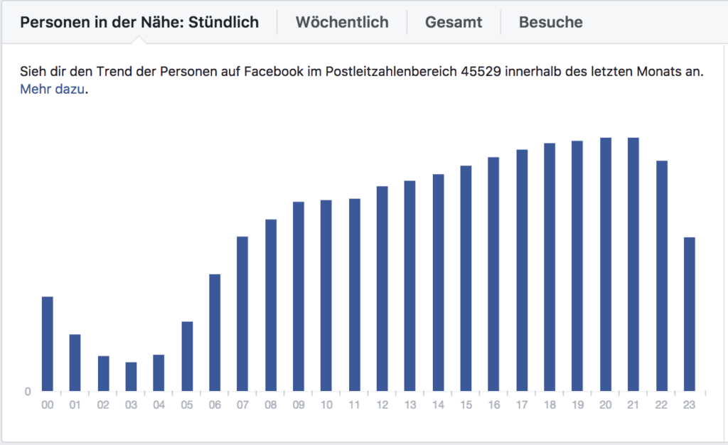 digitallotsen Facebookpostings statistik